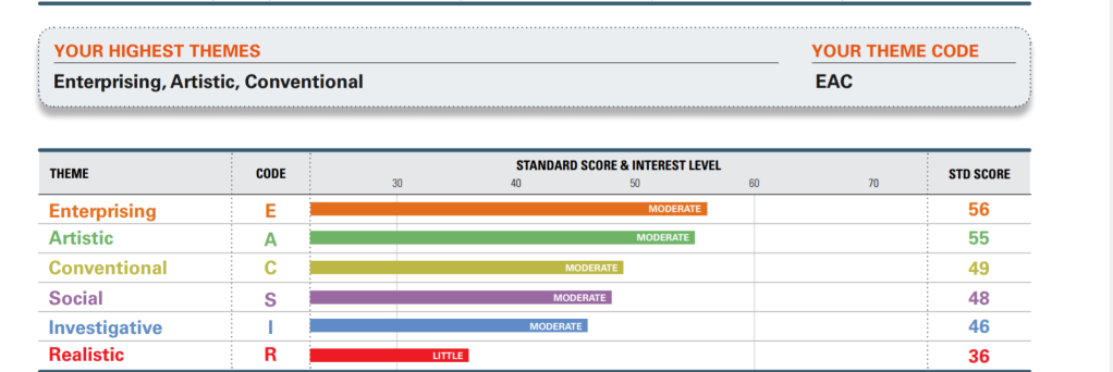 My Strong Interest Inventory results, highlighting leadership and art skills.
